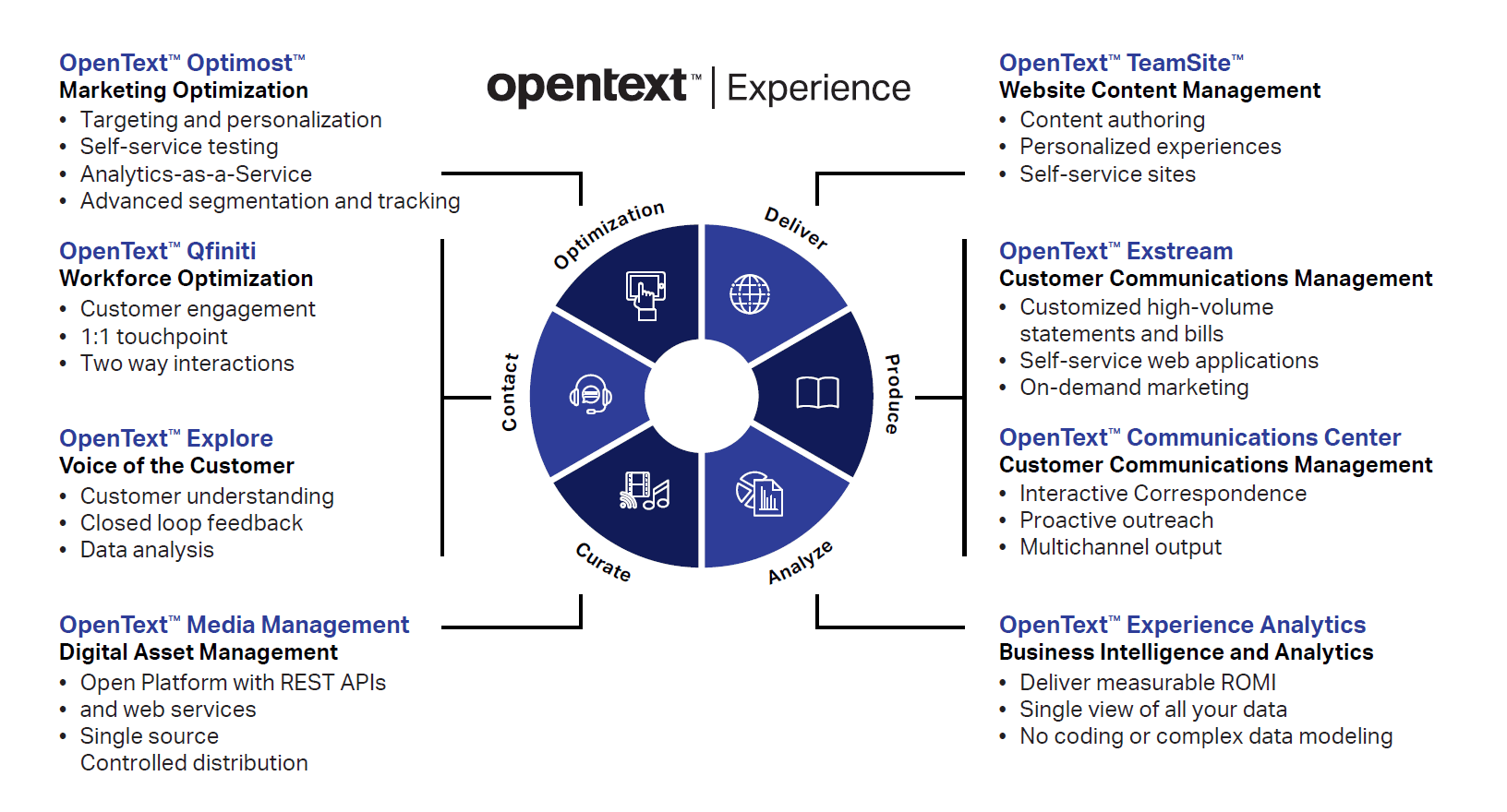OpenText Exstream Consultation: Does My Organization Need It?